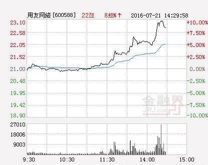 用友网络股票,快讯:用友网络涨停 报于22.96元