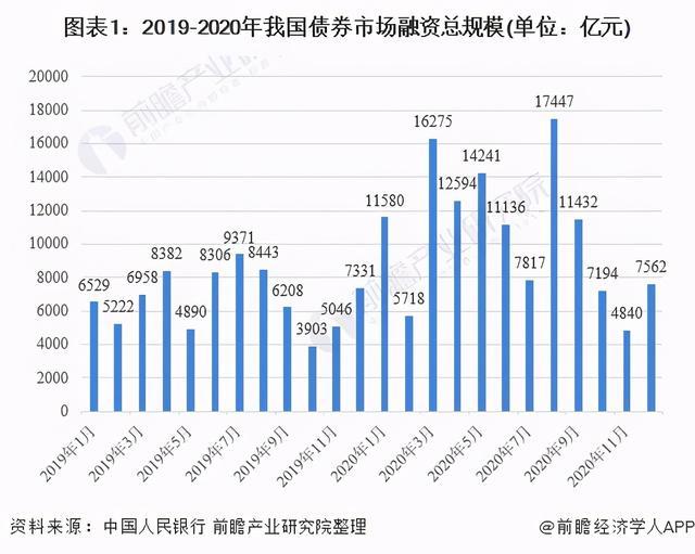 债券的特征,2020年中国债券行业市场现状及发展趋势分析
