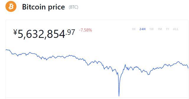昨日Bitcoin狂跌7%后迅速拉涨,是否和埃隆马斯克·埃隆
