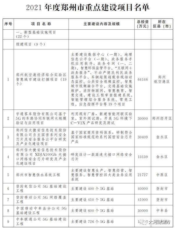 项目投资,独家!郑州、安阳、鹤壁推介843个重大项目,总投资超1.18万亿