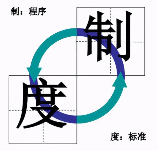 制度的意义,BPR项目实施知识分享:制度(#1 定义与意义)