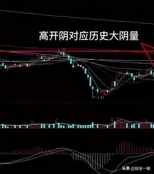 """中国股市:一旦出现""""跳空双连阴""""主升浪启动?再不上车就晚了"""