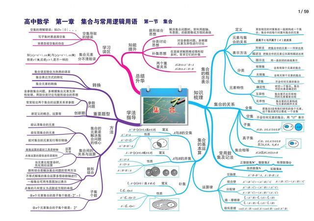 高中地理全套思维导图(高清版)仅显示部分