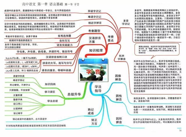 2022高三复习资料:高中语文思维导图大汇总