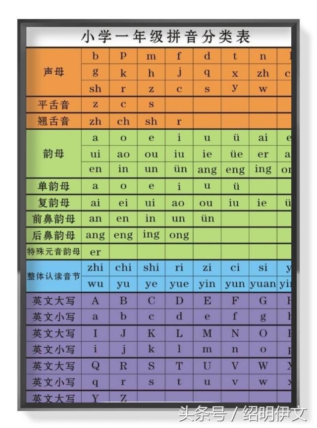 小学拼音,所有小学一年级拼音知识图片高清归类汇总,家长可以直接打印