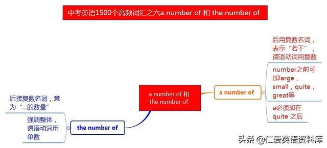 中考英语1500个高频词汇之六 a number of 和 the number of