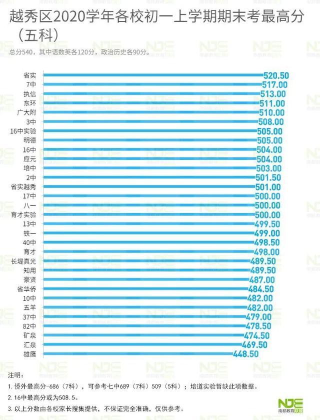 广东学位英语成绩查询,莫被数据影响判断!摇号后广州首届初一期末考试成绩