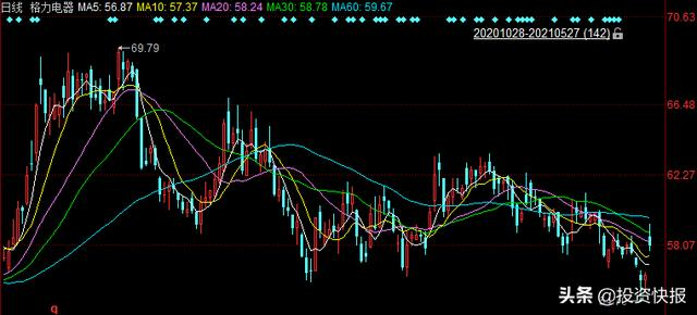 格力股票,股价大跌,市值蒸发900亿!格力推出百亿回购,能否扭转乾坤?