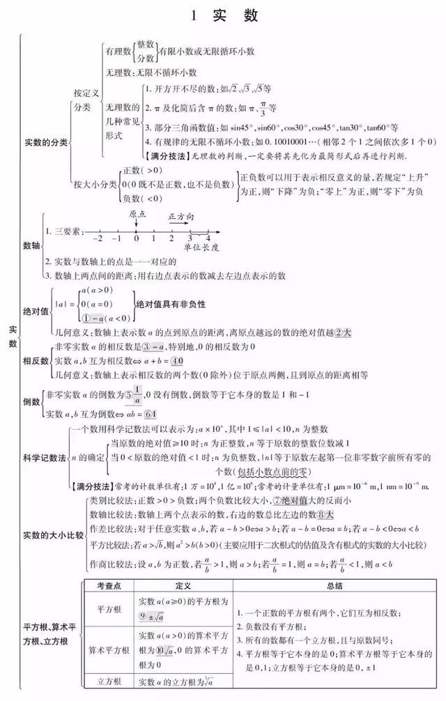 初中数学沪教版初中数学教辅书推荐中考重点知识图表整理,一看就懂!大考一定用得上