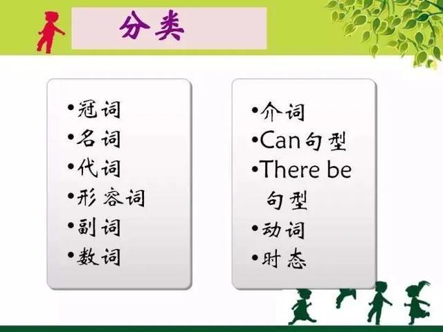 「初中英语语法知识点汇总」记忆口诀 易错题100道