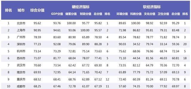 我国十强城市排行榜,上海杭州都位列在我国大城市十强