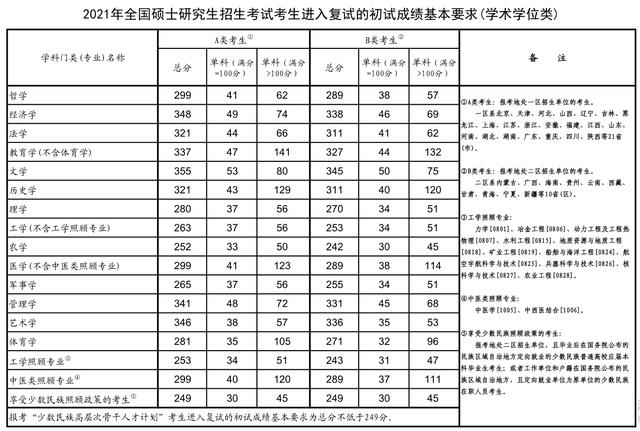 湖南大学考研成绩查询,快讯!湖南大学、山东大学2021年考研复试分数线公布