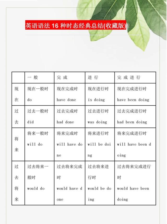 可打印小学英语语法16种时态经典总结,打印一份给孩子