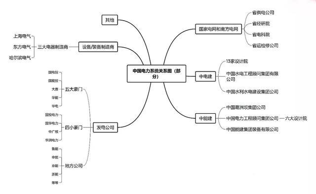 集团投资,中国电力家族各大集团之间的「亲戚」关系