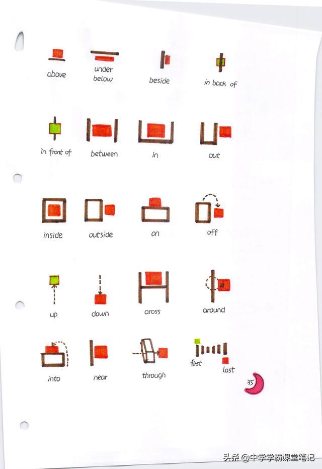 班主任:小学1-6 年级英语核心知识点浓缩整理成配图笔记|生动形象