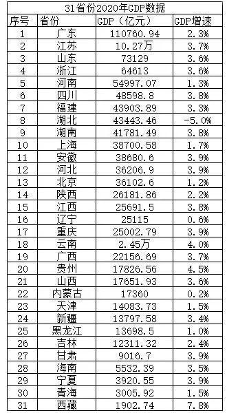 2020年在我国GDP(中国国民生产总值)为101