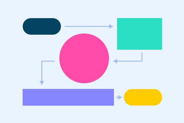 画怎么做,画了这么多年流程图,制作规范你知道吗?