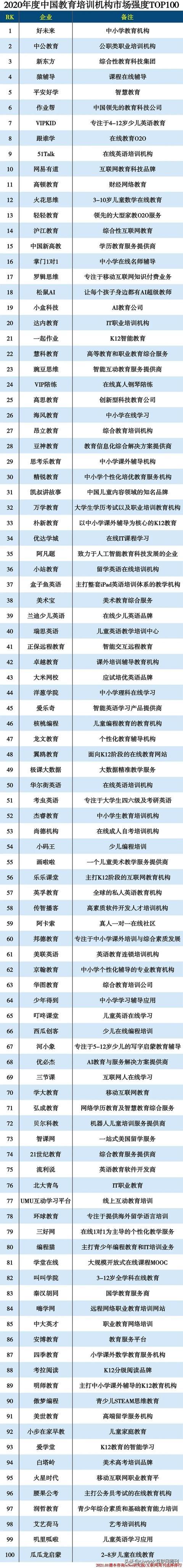 培训机构有哪些,2020教育培训TOP100
