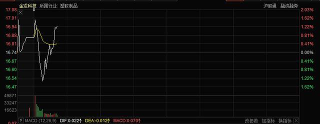 金发科技股票,前脚70亿口罩大单终止,后脚披露净利暴增373%,金发科技又火了