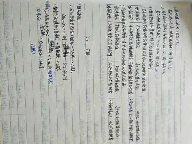 一个高三学生的化学笔记,有兴趣的同学请拿走