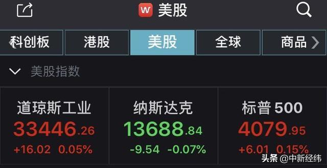 美股收盘:道琼斯指数涨0