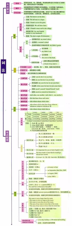 智慧白板支招:7张图,初中英语全部语法一目了然