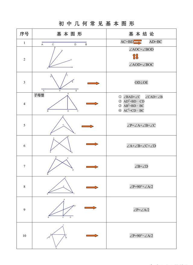 初中几何常见基本图形规律总结