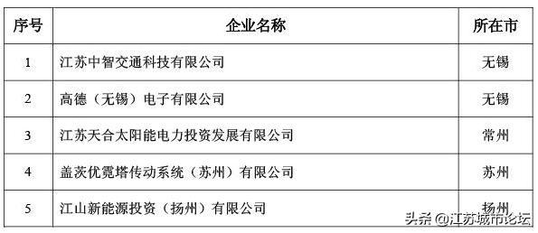 跨国公司有哪些,江苏主要城市跨国公司地区总部排行榜