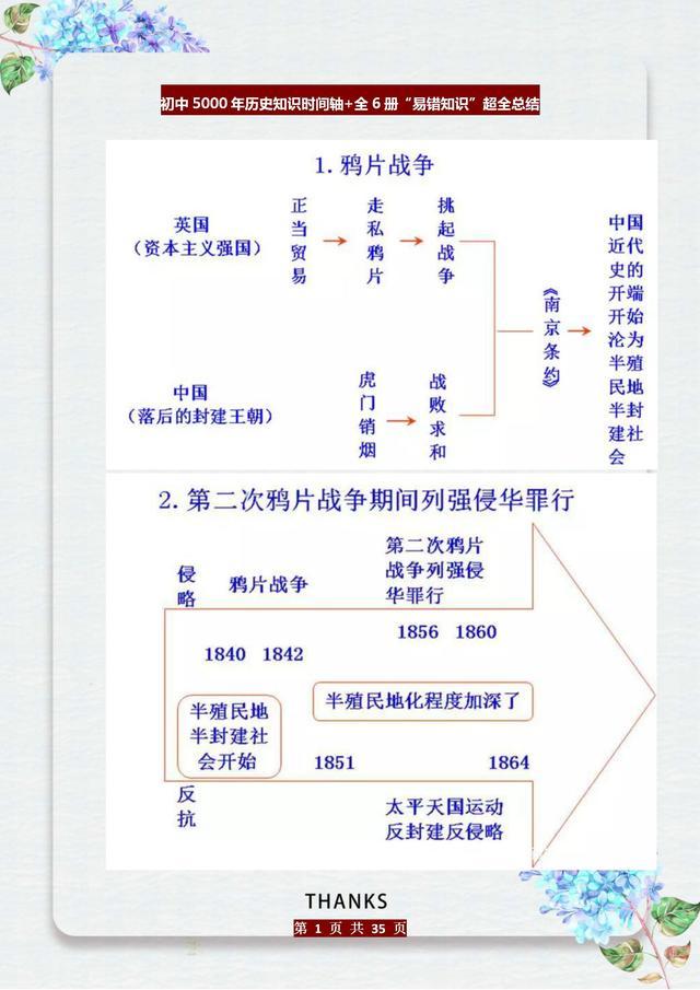 """这老师""""有才"""":初中历史知识编成""""时间轴"""",五千年考点全概况"""