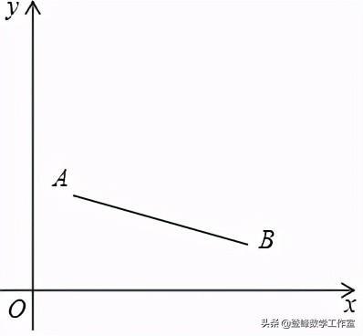 2020年中考数学代几压轴题精选——函数与几何综合问题