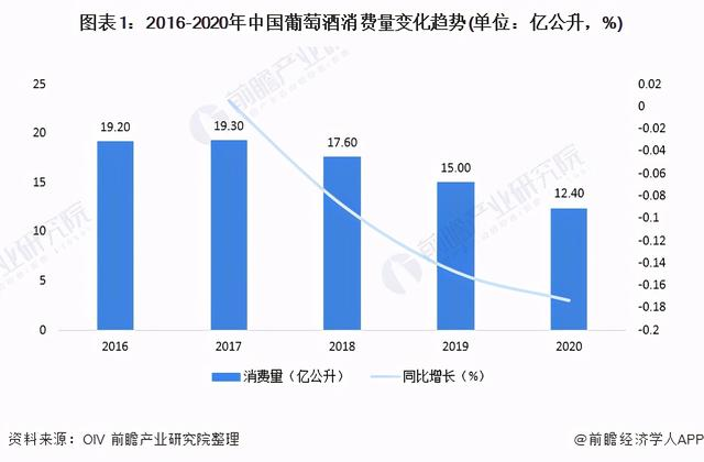 """营销现状,深度分析!市场持续低迷 未来中国葡萄酒消费市场还能""""回暖""""吗?"""