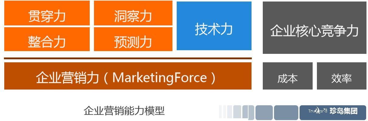 营销力,企业营销力,成就企业竞争力