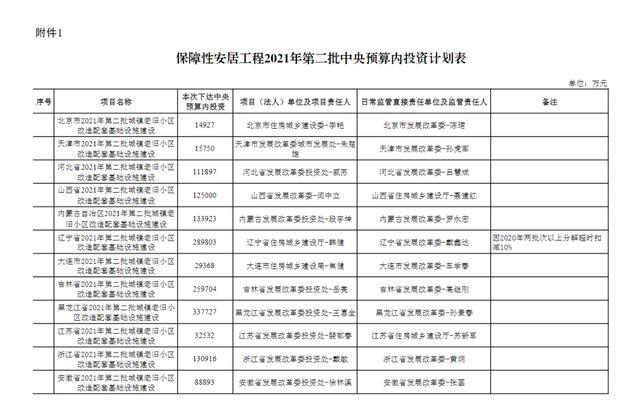 贵州再获5.2亿元!用于支持城镇老旧小区和棚户区改造