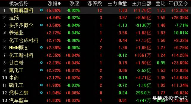 股票行情,A股最高上摸3603点,明天还能涨吗?这个板块卷土重来,二次行情来了