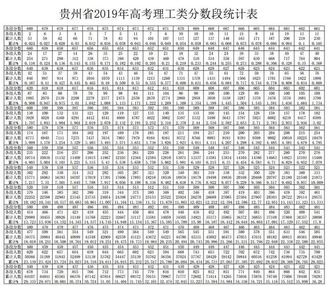 贵州教育考试院,2019贵州高考一分一段表,2020高考志愿填报参考