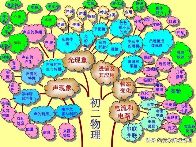 初中物理树状思维导图,没见过吧