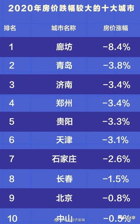 今年十大房价下降大城市:廊坊市下滑较大 北京市、郑州市、青岛