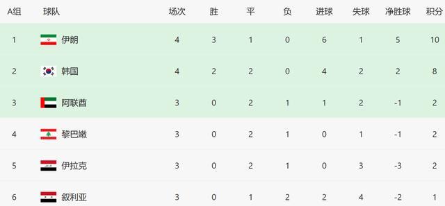 A组最新积分榜:一场1-1让伊朗韩国稳居前2,基本锁定出线名额? 全球新闻风头榜 第4张
