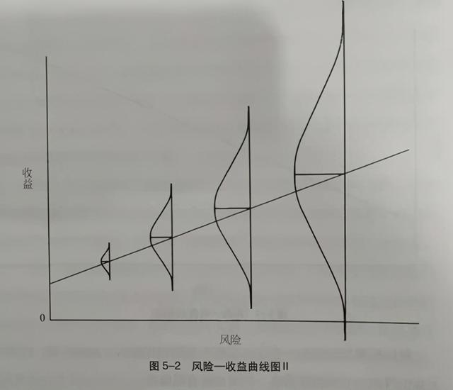 """投资风险,《投资最重要的事》第五章""""理解风险""""读书笔记"""