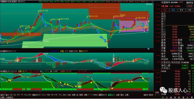 中国神华天量利润分红背后的风险分析