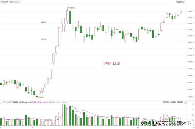 铜价格行情是不是会打开新一轮增涨?