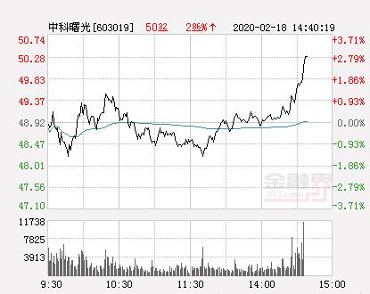 中科曙光股票,中科曙光大幅拉升3.21% 股价创近2个月新高