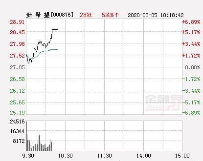 新希望股票,新希望大幅拉升4.73% 股价创近2个月新高