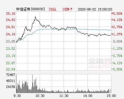 中信证券股票,中信证券大幅拉升0.67% 股价创近2个月新高