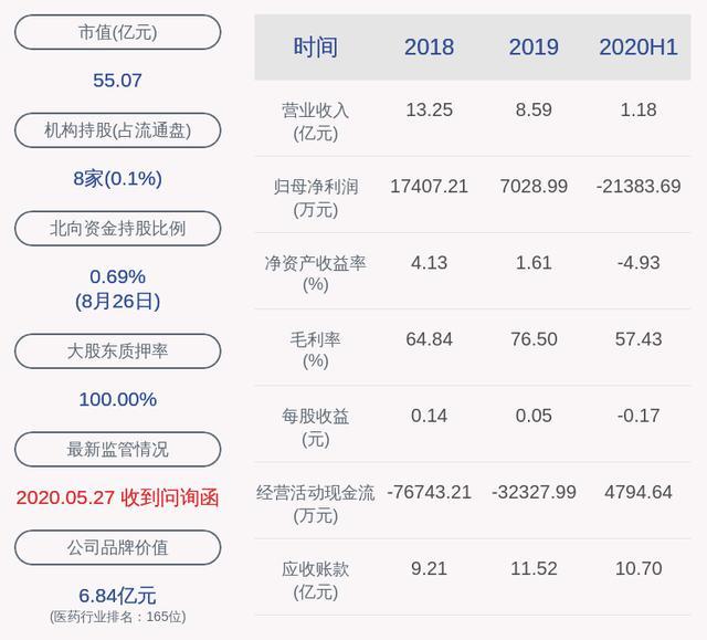 紫鑫药业最新消息,由盈转亏!紫鑫药业:2020年半年度净利润约-2.14亿元,同比下降469.23%