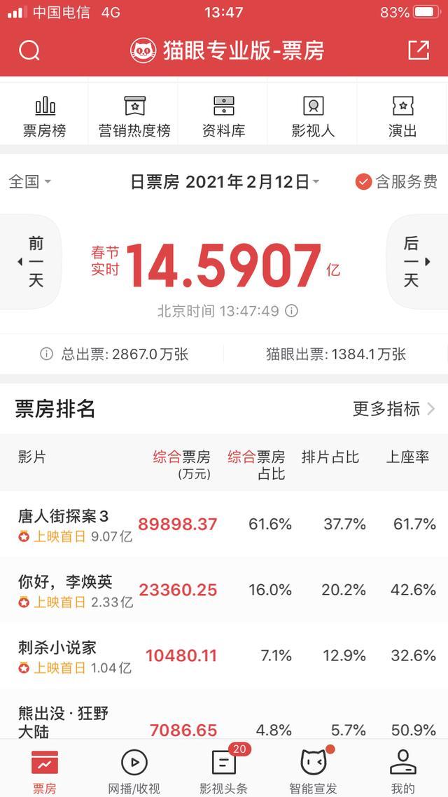 刚刚!中国电影史单日票房新纪录产生,《唐探3》一骑绝尘|直击春节档