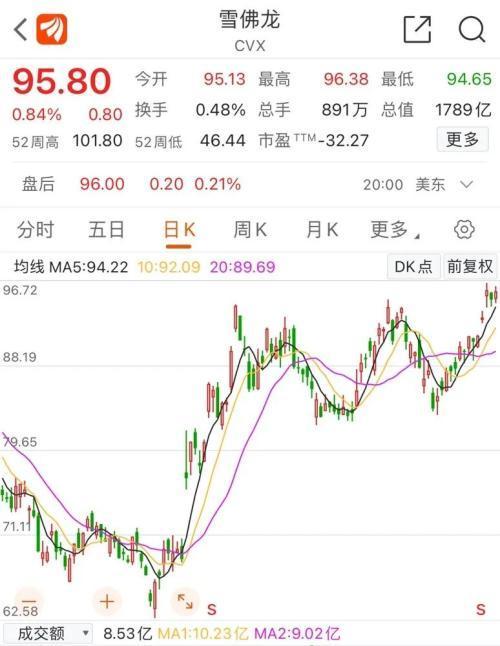 A股能源化工龙头股票们的强悍股票价格