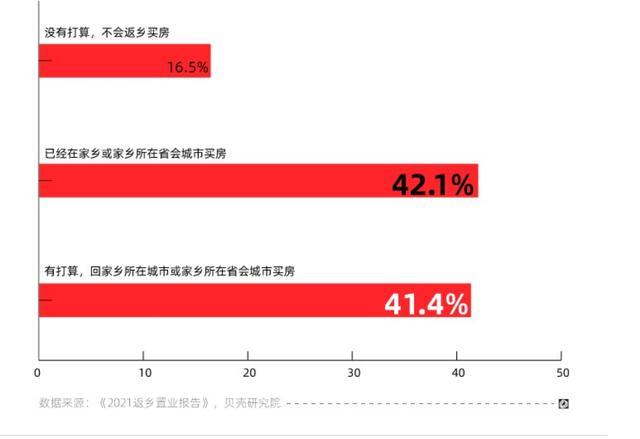超八成一线城市工作人员趋向返乡置业比家乡同学们均值少拼搏八