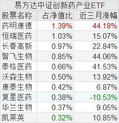 恒瑞医药股票,今日上市ETF | 竞争激烈!跟踪创新药指数的ETF又来了,重仓药明康德和恒瑞医药