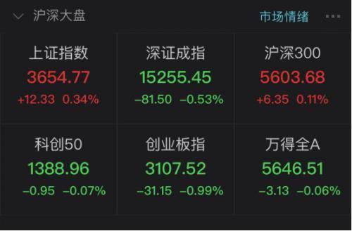 多个龙头股票止跌回升股权融资客三天买入逾410亿人民币